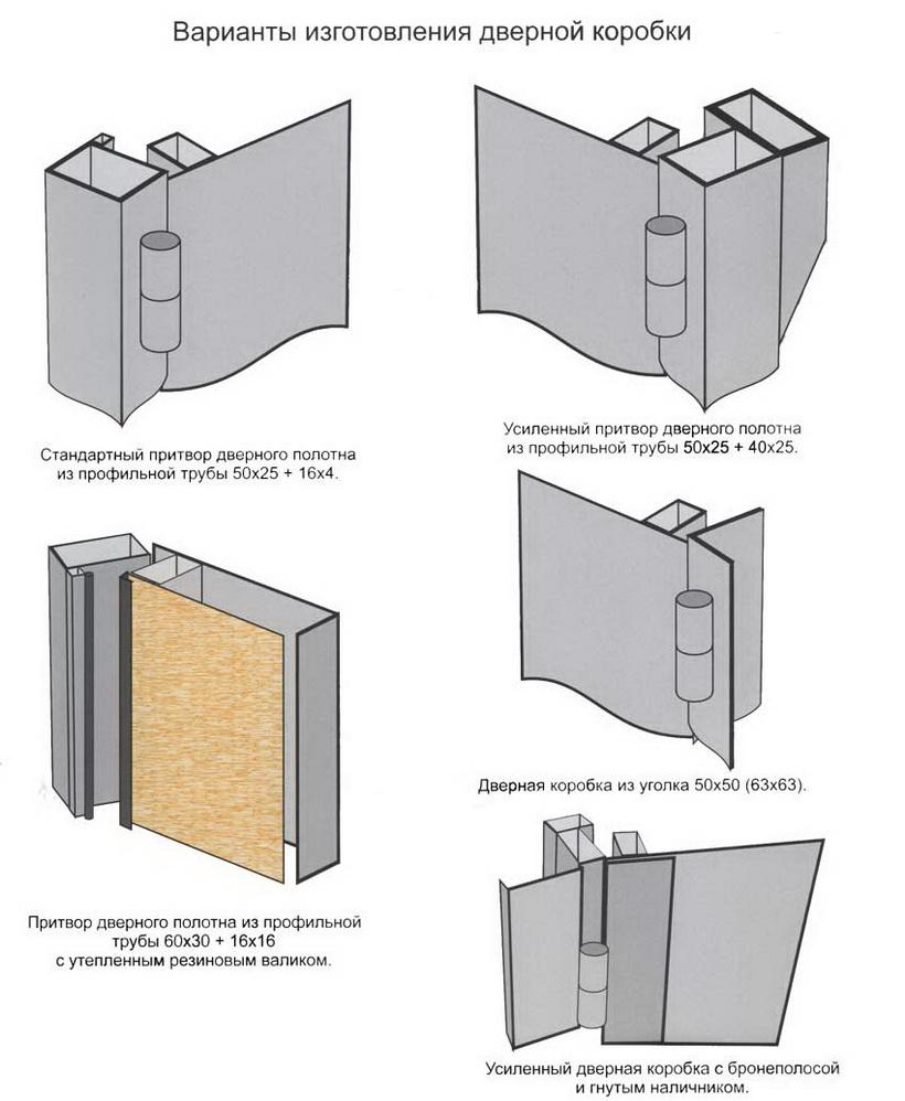 Изготовление металлических дверей своими руками чертежи